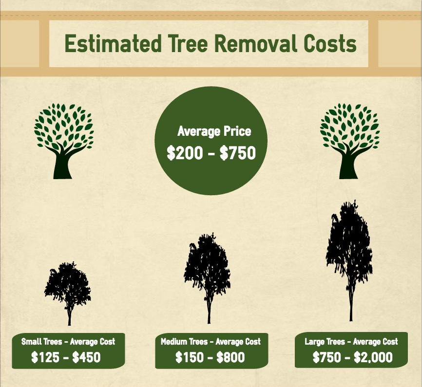 estimated tree removal costs in Roaming Shores